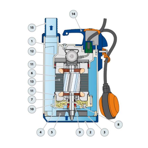 Bomba Sumergible Drenaje 0.33 HP Pedrollo Modelo TOP 1 Partes