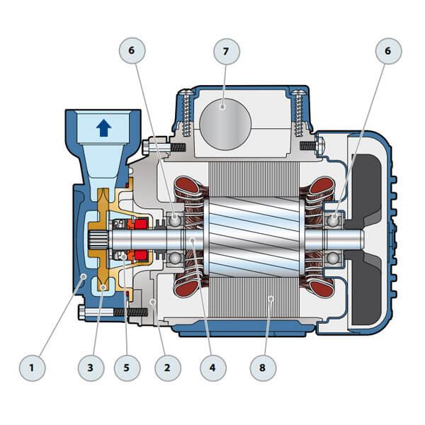 Electrobomba con Rodete Periférico para Cabinas de Desinfección